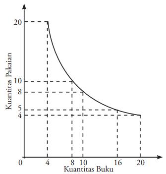 Kurva Indeferen dari tabel Pilihan Kombinasi Barang yang Memberikan Utilitas