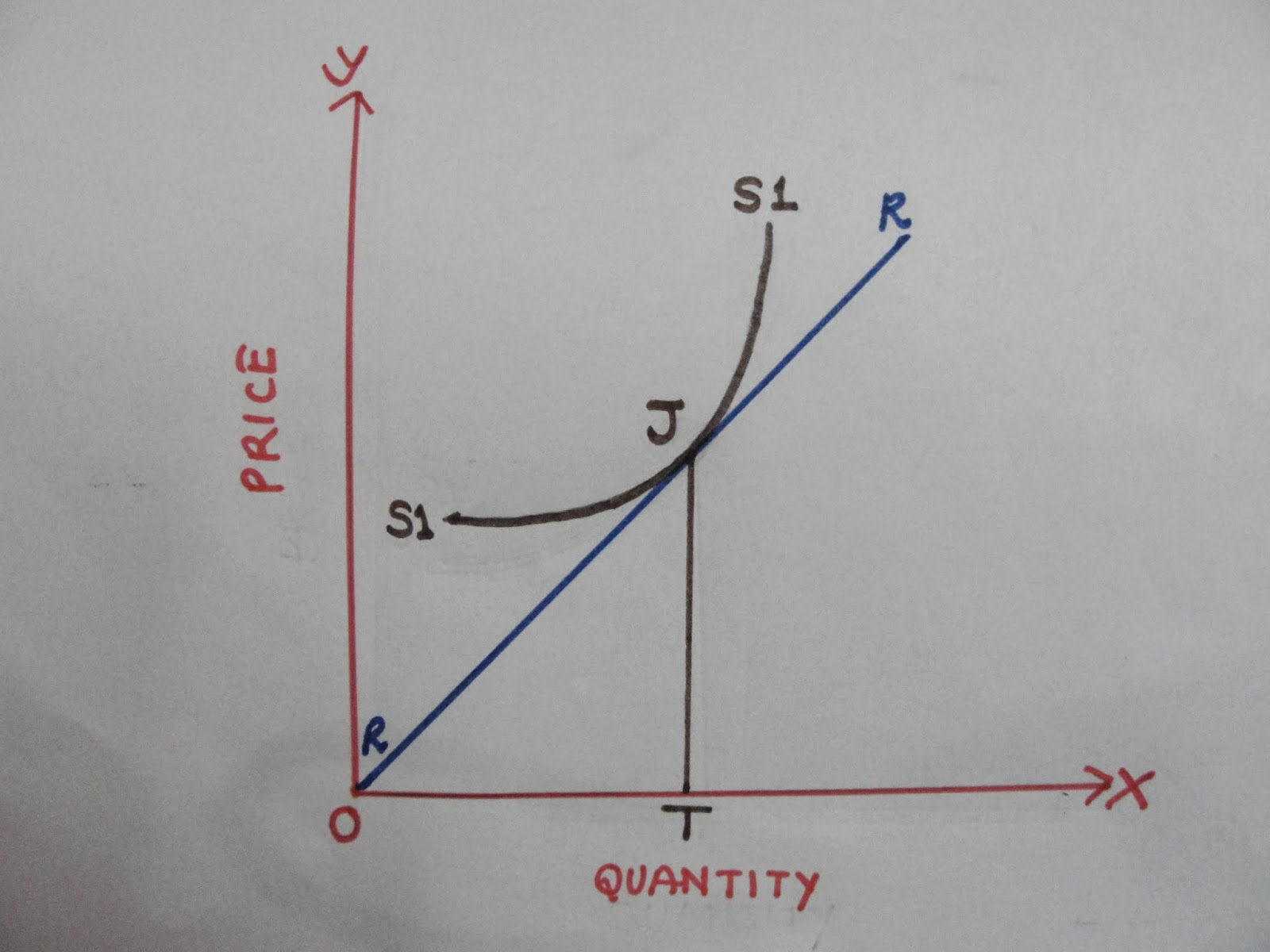 Economics Geometry And Price Elasticity Of Supply
