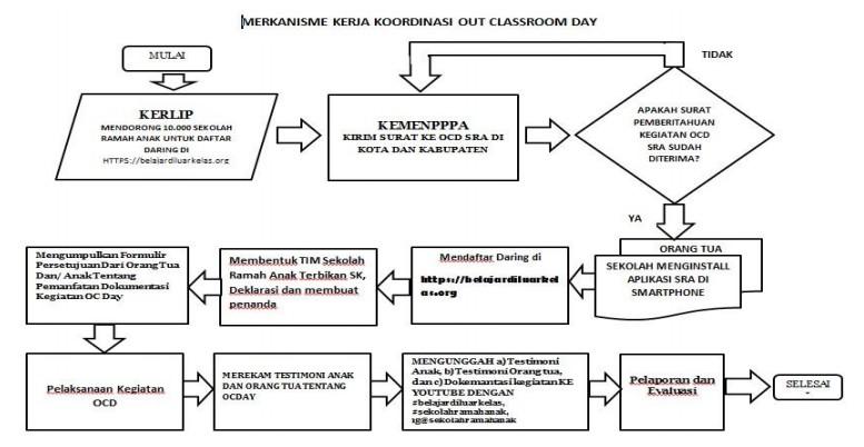 https://www.ayobelajar.org/2018/11/petunjuk-teknis-belajar-di-luar-kelas.html