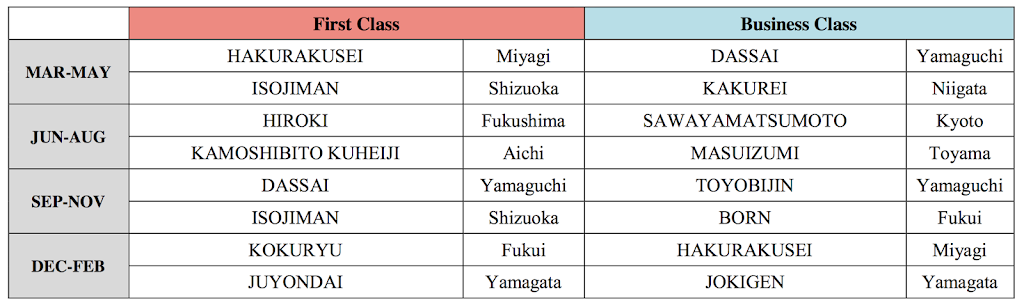 JAL Sake list for March 2015 - February 2016