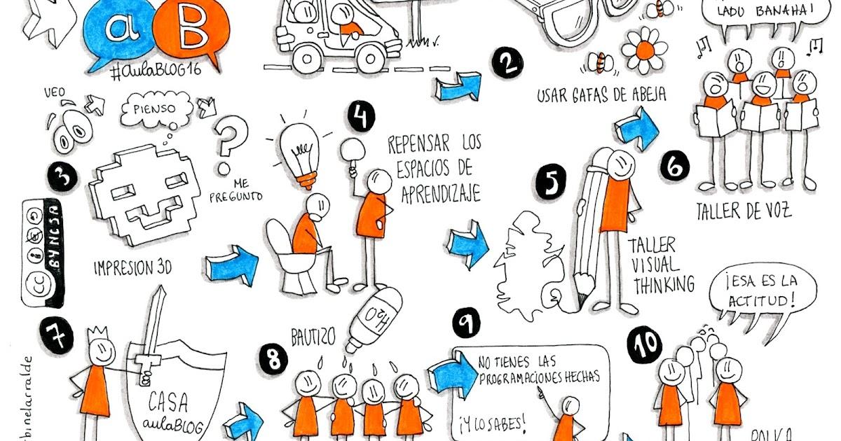 Thumbnail for EnREDar y aprender: #Aulablog16