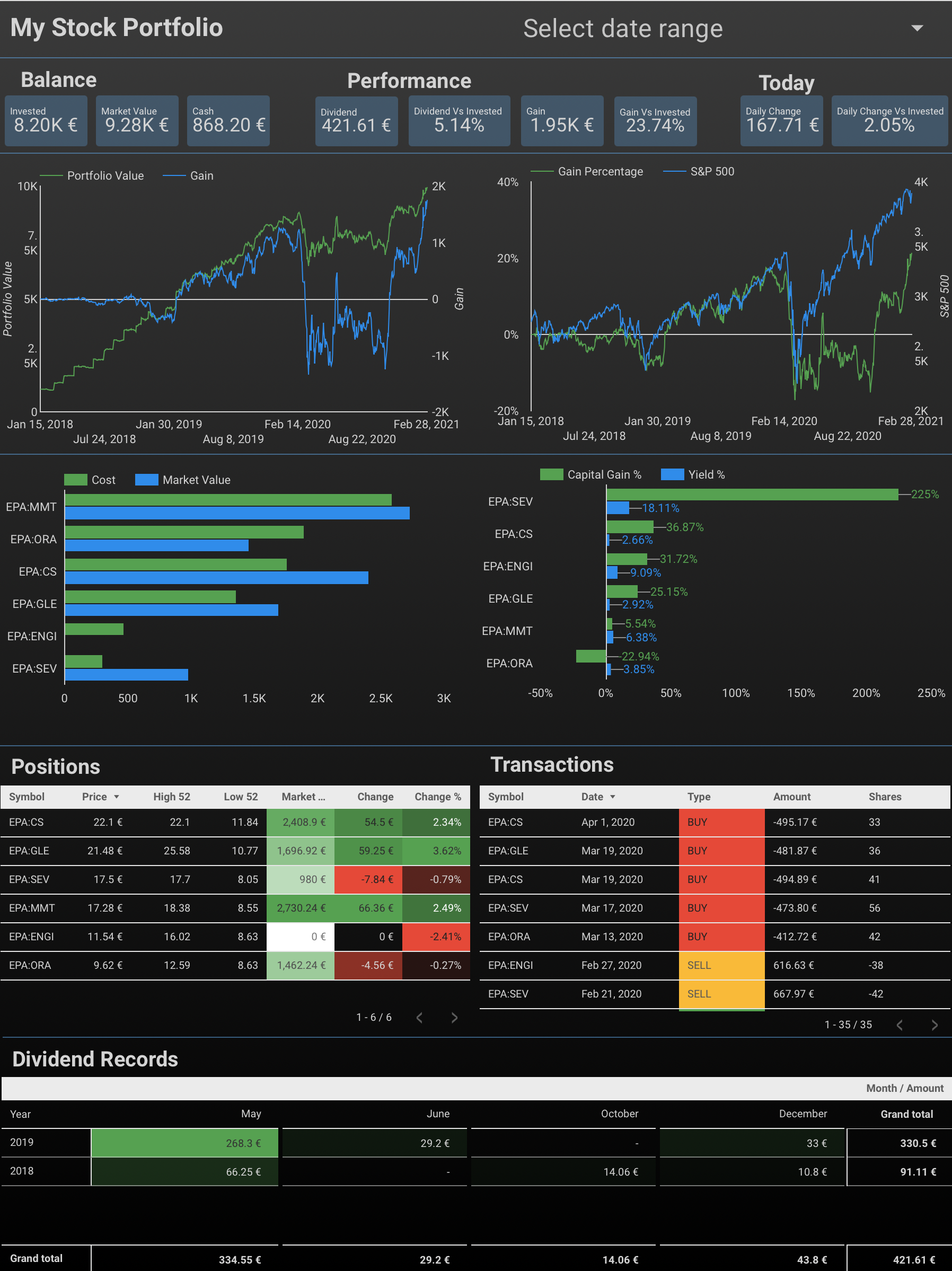 Free, easy, interactive, beautiful, real-time, no-installation-needed, and personal stock portfolio tracker with Google Sheets and Google Data Studio
