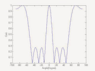 GNSS SDR TECHNOLOGY: Beamforming Principle