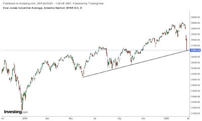 indeks dow jones jatuh, krisis bakal terjadi?