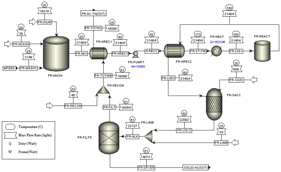 diagrama de flujo de procesos quimicos pdf