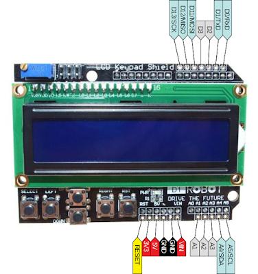 Porturile shield-ului cu LCD și butoane