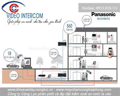 Sơ đồ đấu nối giải pháp Panasonic Video Intercom cho tòa nhà