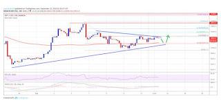 Analisis Mingguan Harga Bitcoin (BTC)