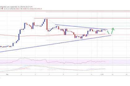 Analisis Mingguan Harga Bitcoin (BTC) September 2019