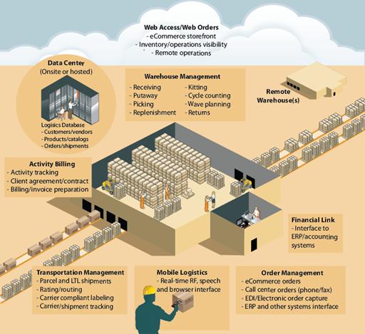 Management -Data Management -Waste Management -Urban Planning -Production Management