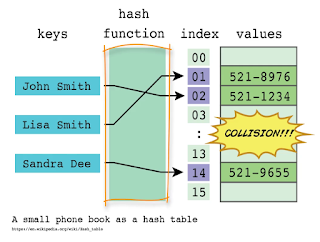 hash table or dictionary data structure in Java