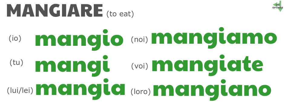 Present simple conjugation table of Mangiare (to eat) [io mangio, tu mangi, lui/lei mangia, noi mangiamo, voi mangiate, loro mangiano] by ab for www.viaoptimae.com