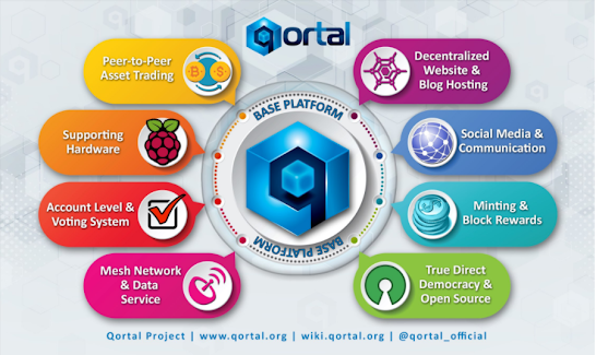 Qortal technology privacy security distributed systems freedom