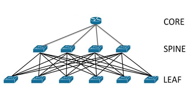 Fig 1.1 Spine-Leaf Structure (Networks-Baseline )
