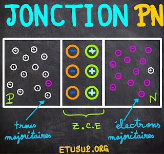 Jonction PN a base de silicium