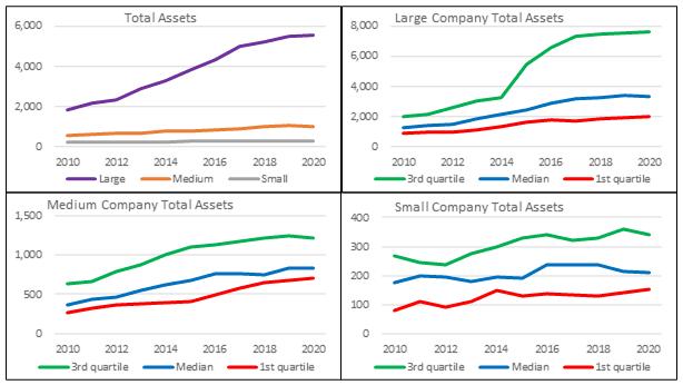 Base rates - Total Assets