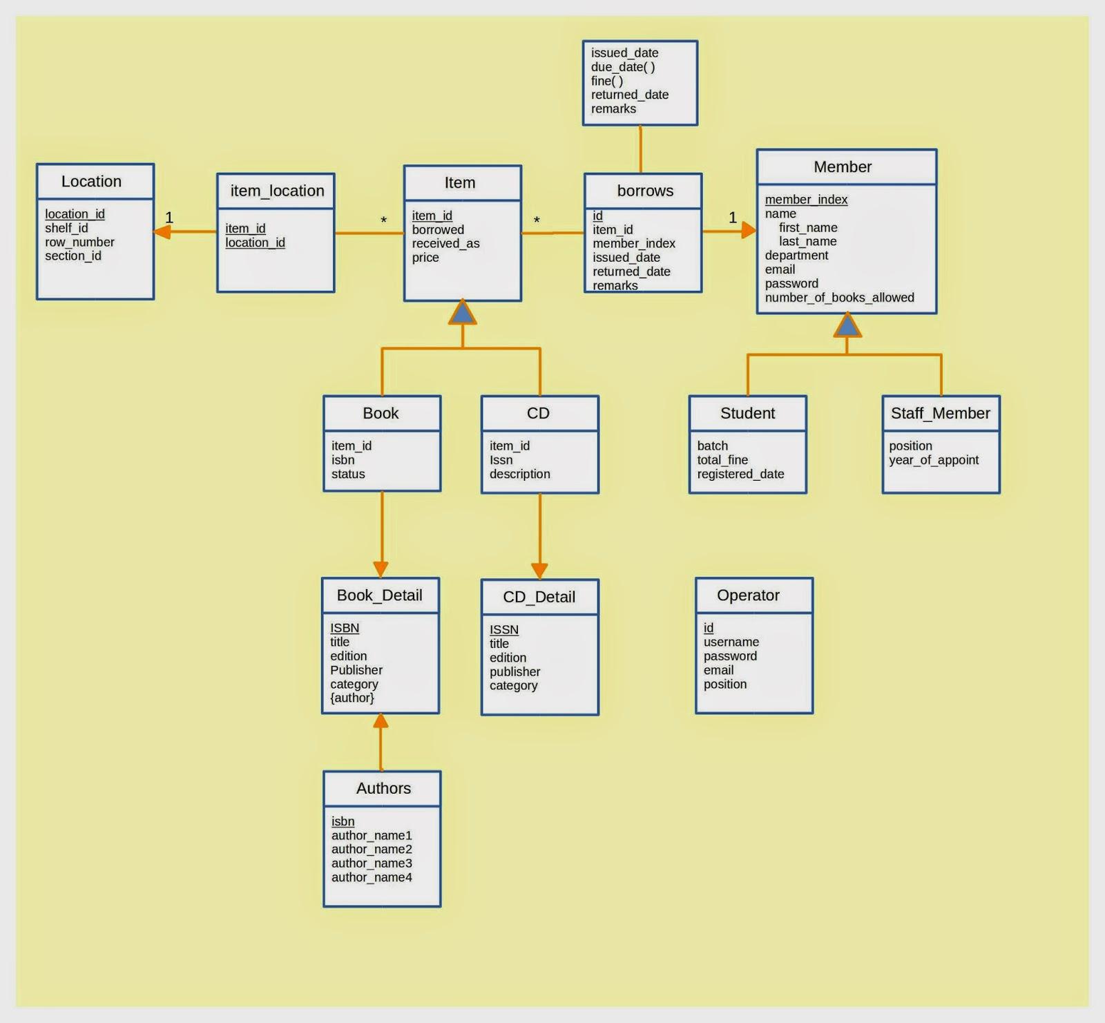 Database management assignment