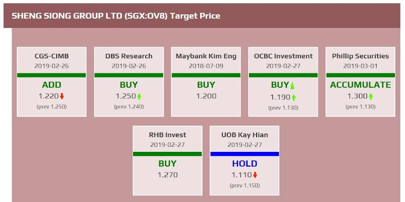 Ultimate analysis of Sheng Siong Group Ltd (FY2019)