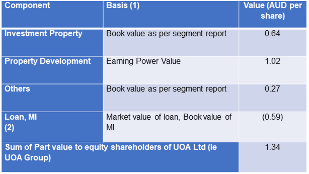 UOA Group Sum of Parts Value