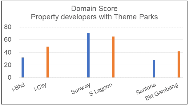 Domain score of developers with theme park
