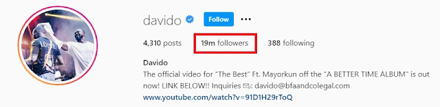 Wow! Davido Becomes First African To Hit 19 Million Followers On Instagram