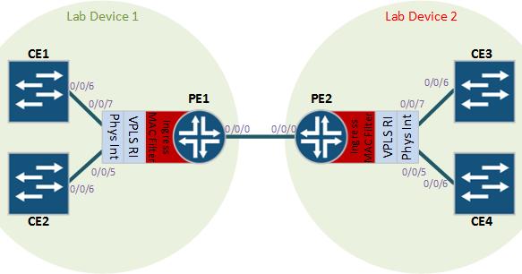 Juniper MAC Filtering and VPLS | Wires Crossed Blog