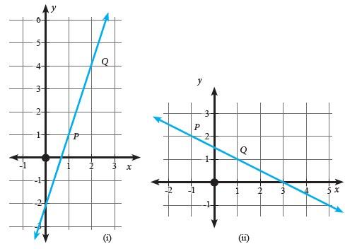 Soal Dan Pembahasan Matematika Latihan 4.2 Kelas 8 Bab Persamaan Garis Lurus