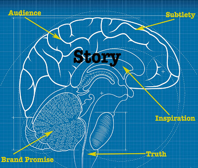 The Blueprint for a Great Story