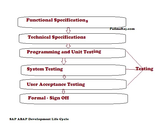 ABAP PROGRAMMING HELP: April 2013