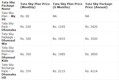 Tata Sky Broadband  Rechare
