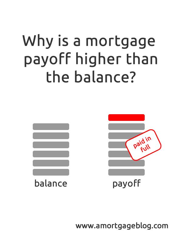 Mortgage payoff balance