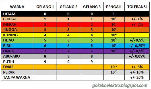 GoKako Elektro: Tabel Kode Warna Resistor