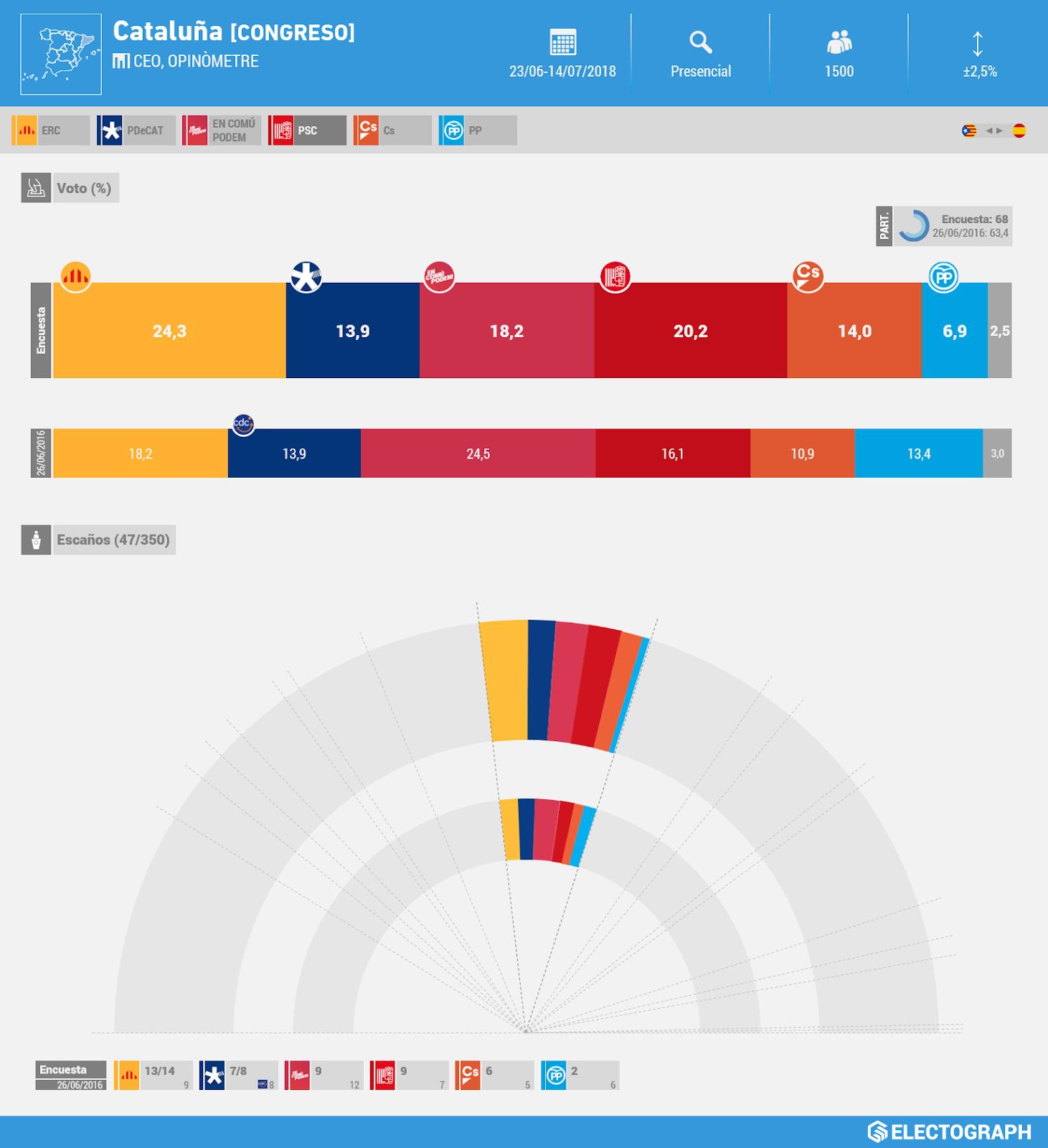 Gráfico de la encuesta para elecciones generales en Cataluña realizada por el CEO y Opinòmetre en julio de 2018