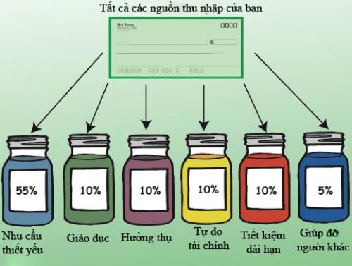 Phương pháp quản lý tài chính 6 cái lọ JARS