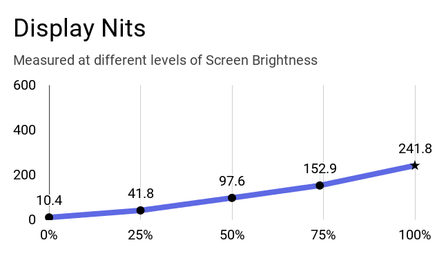 Acer Aspire 5 A514-52G laptop's display nits at different levels of brightness.