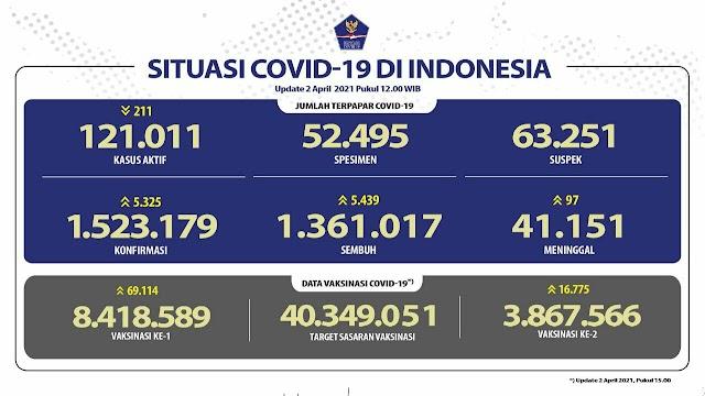 (2 April 2021) Jumlah Kasus Covid-19 di Indonesia Pukul 14.00 WIB