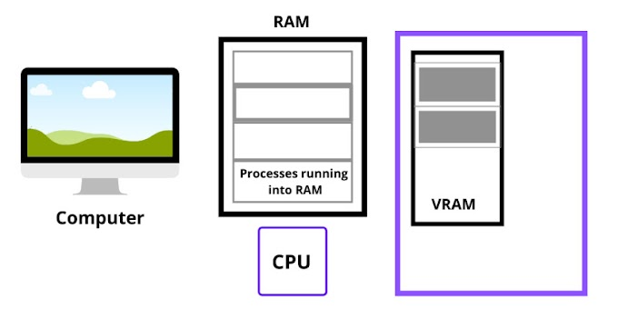 Paging in operating system – memory management