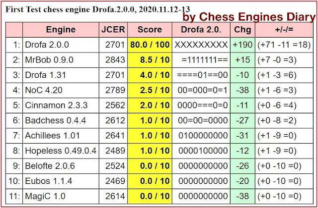 Chess Engines Diary - test tournaments 2020.11.12.FirstTestDrofa.2.0.0