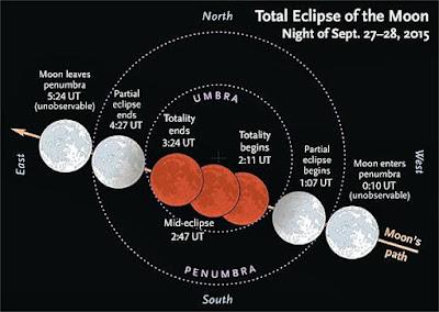 Teljes holdfogyatkozás szeptember 28-án