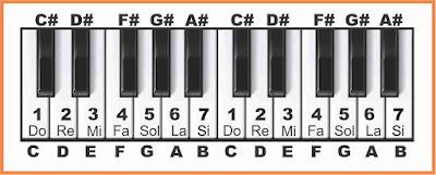 solmisasi pada keyboard dalam notasi angka