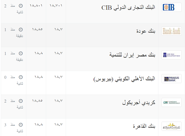 سعر الدولار اليوم في جميع بنوك مصر الجمعه 3/2/2017