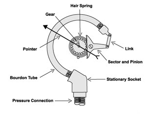 Pressure gauge boiler mountings mechanical engineering closed end of bourdon tube is attached to a toothed quadrant with help of link and pin this quadrant meshes with a small pinion on the central spindle ccuart Image collections