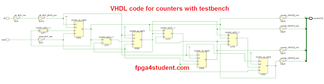 VHDL code for counters with testbench - FPGA4student com