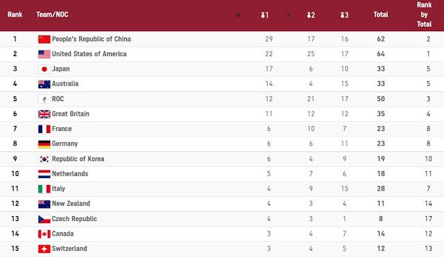 Tokyo Olympics Medal Standings