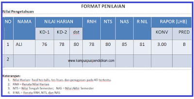 Download Format Daftar Nilai SD/Mi Kelas 1, 2, 3, 4, 5, 6 Kurikulum 2013 Revisi