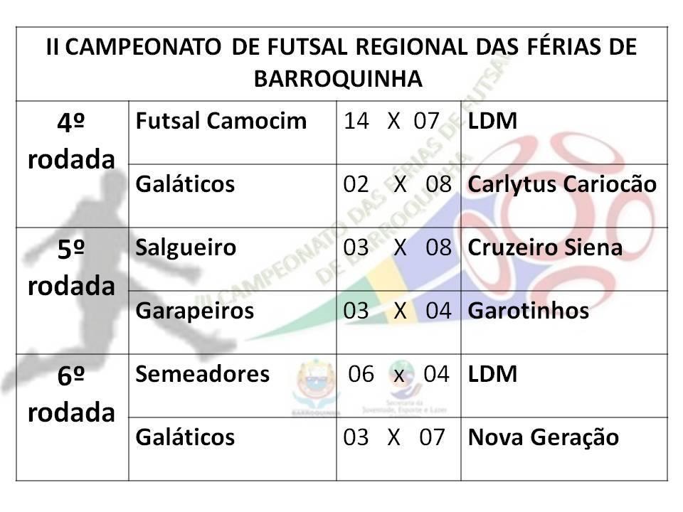 310172ee66964 Confira os resultados da 2ª semana do Campeonato de Futsal Regional de  Barroquinha