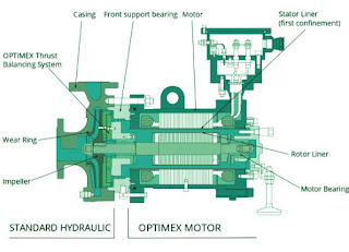 Canned-motor-pumps