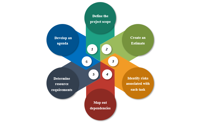 Project Execution , Project Execution Plan