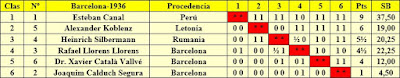 Clasificación final por orden de puntuación  del Torneo Internacional Barcelona-1936