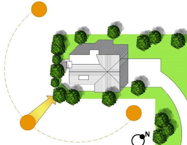 Tips Memilih Site Bangunan : Faktor Utama Yang Harus Dipertimbangkan